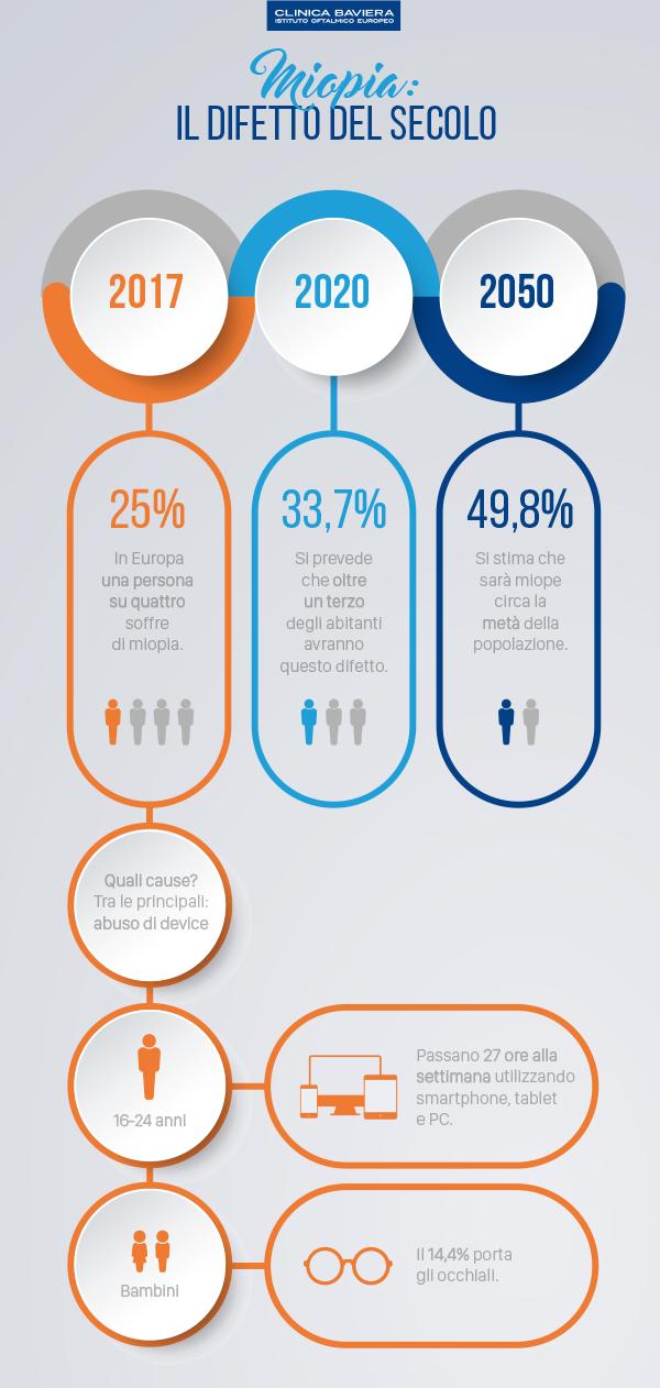 Infografica_Miopia_Clinica Baviera Italia